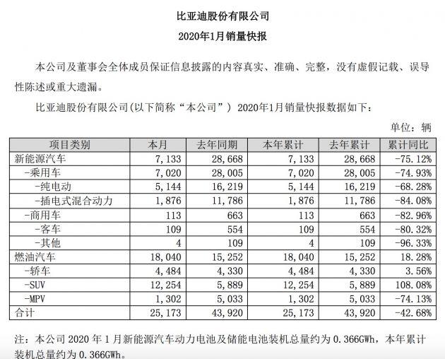 比亚迪:1月新能源汽车销量7133