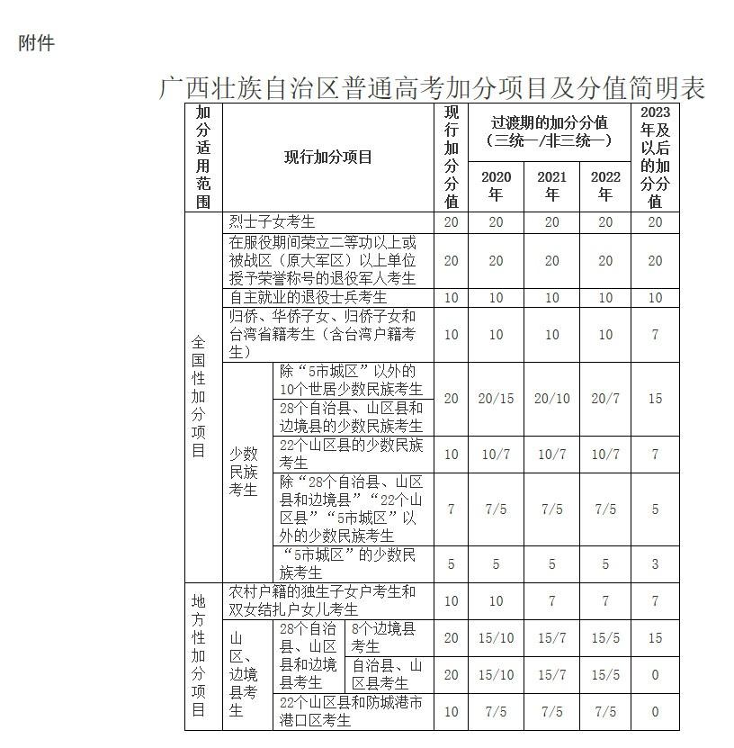 《广西壮族自治区普通高考加分调