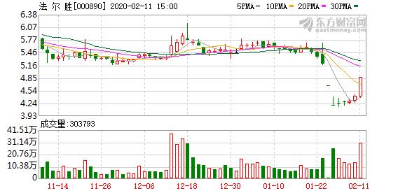 法尔胜(000890)龙虎榜数据(02-11)