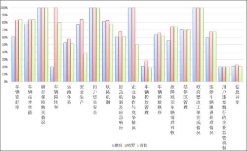 共享单车在穗配额调整:哈啰增加1万 摩拜青桔减少
