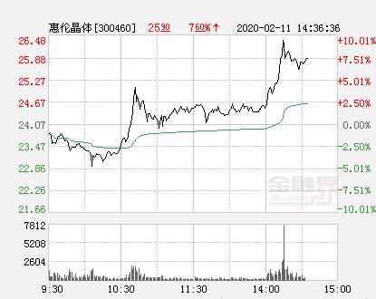 快讯:惠伦晶体涨停  报于26.48元