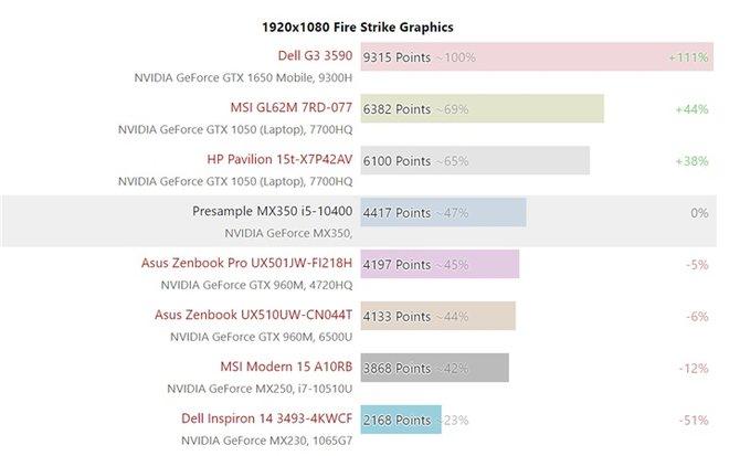 狙击DG1独显?外媒爆料英伟达MX350还有桌面版?