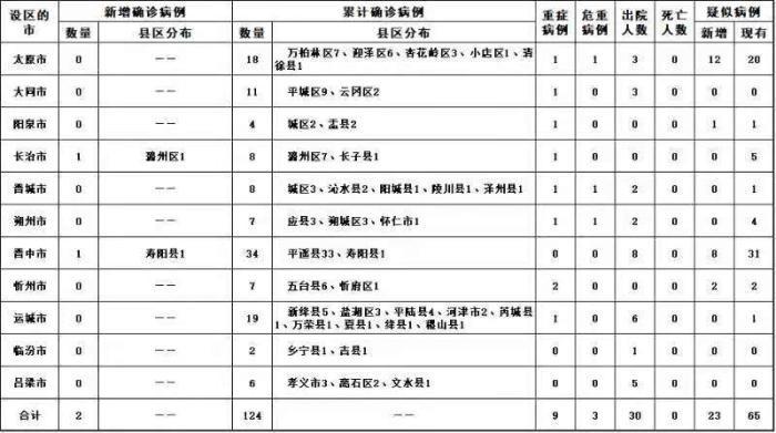 备注:根据国家卫生健康委要求,按病例确诊时医院所在县区统计(图来自山西省卫健委网站)