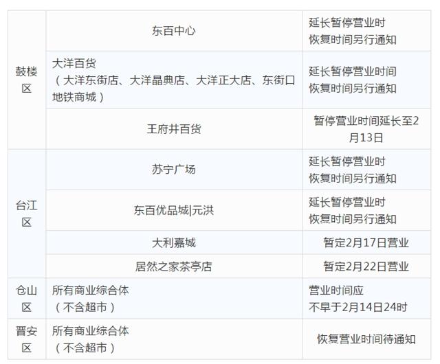 最新!东百、苏宁、泰禾广场等福州商超宣布延长停业!