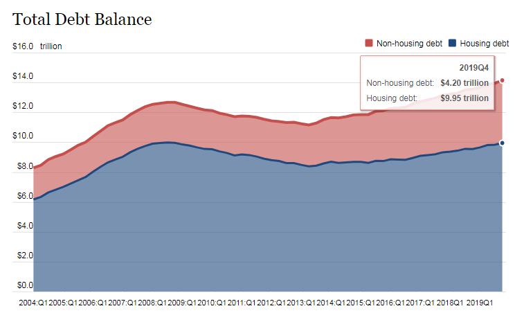 2019年美国家庭负债余额首度突破14万亿美元 增速创次贷危机后新高