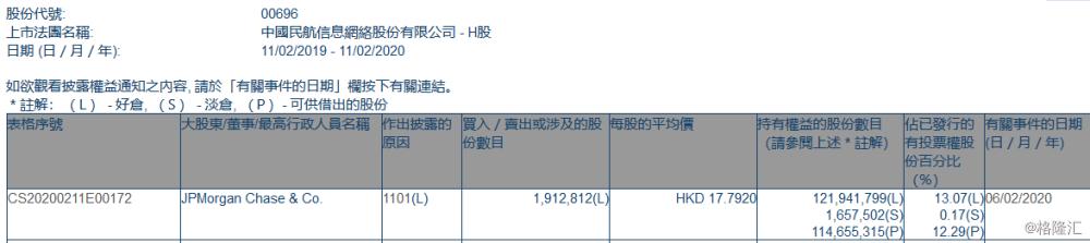 中国民航信息网络(00696.HK)获摩根大通增持191.28万股