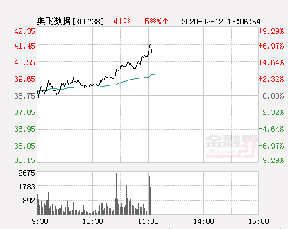 奥飞数据大幅拉升7.1% 股价创近2个月新高