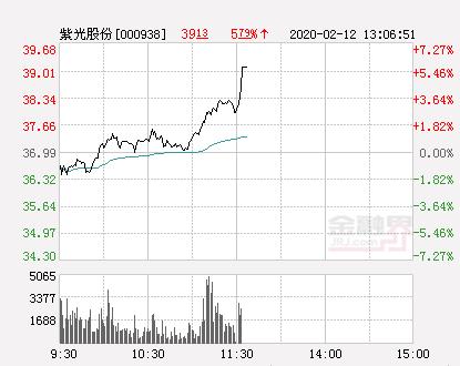 紫光股份大幅拉升5.03% 股价创近2个月新高