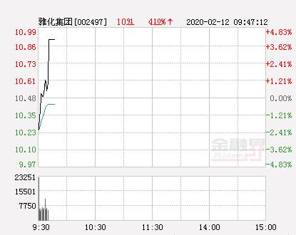 雅化集团大幅拉升3.91% 股价创近2个月新高