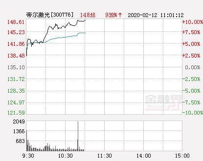 快讯:帝尔激光涨停  报于148.61元