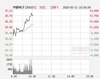中颖电子大幅拉升4.34% 股价创近2个月新高