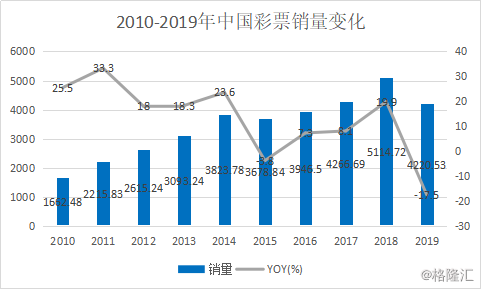 中国体彩市场正迎来巨大发展机遇,哪些企业会成主要受益者?