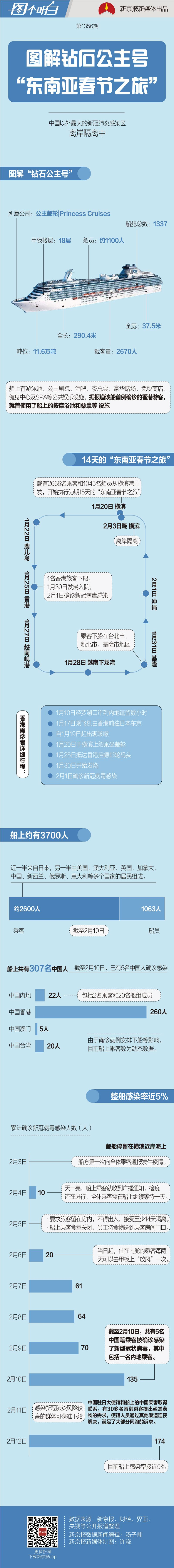 """日本""""钻石公主号""""疫情再扩大 船上有约300名中国人图片"""