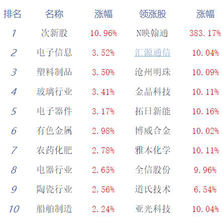 收评:沪指八连阳 创指大涨2.8% 科技股爆发