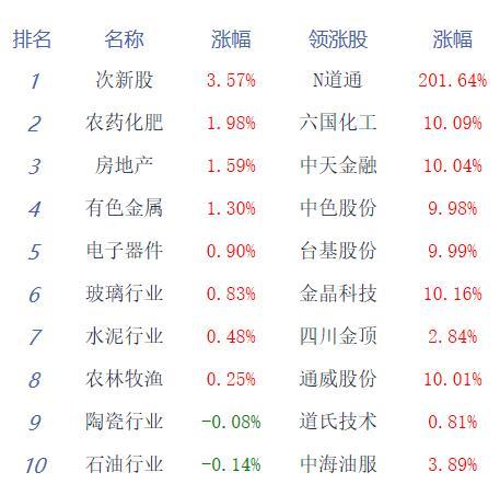 午评:两市弱势震荡沪指跌0.53% 科技股延续强势