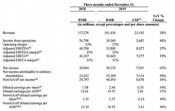 阿里交出新一季成绩单:营收1614亿元