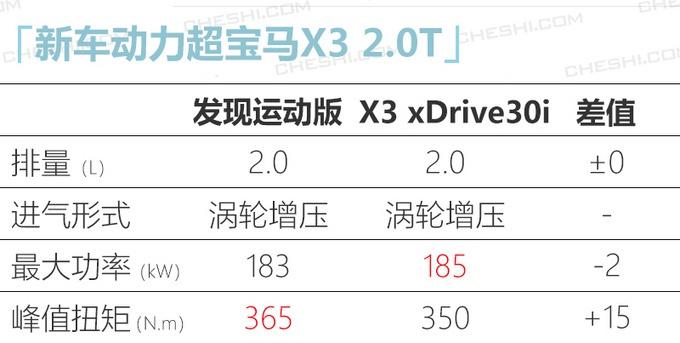 全新路虎发现运动版明日上市 预售35.98万元起
