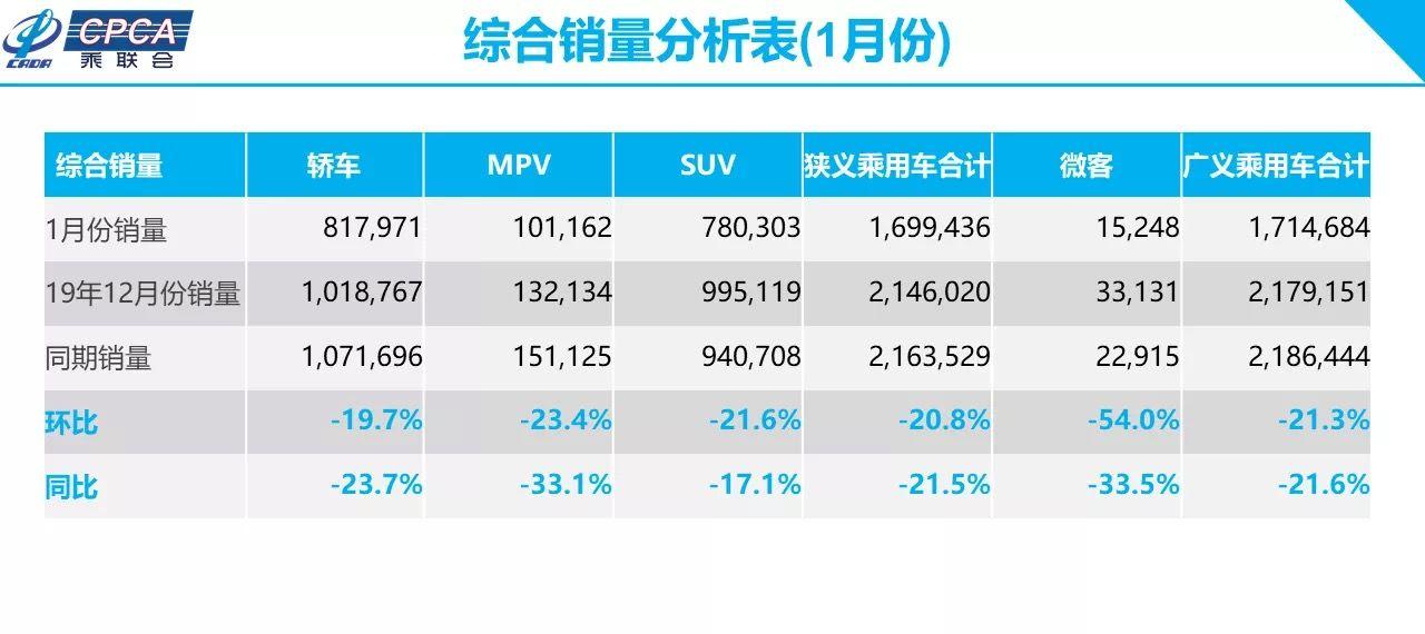 乘联会:1月乘用车综合销量同比下跌21.5%图片