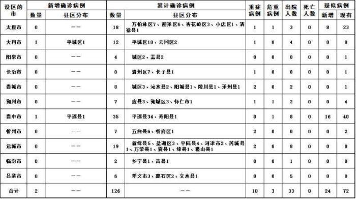 备注:根据国家卫生健康委要求,按病例确诊时医院所在县区统计(图片来源:山西省卫健委网站)
