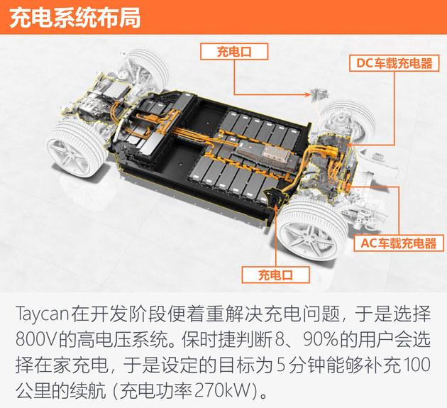 高端纯电不止特斯拉 保时捷Taycan如何