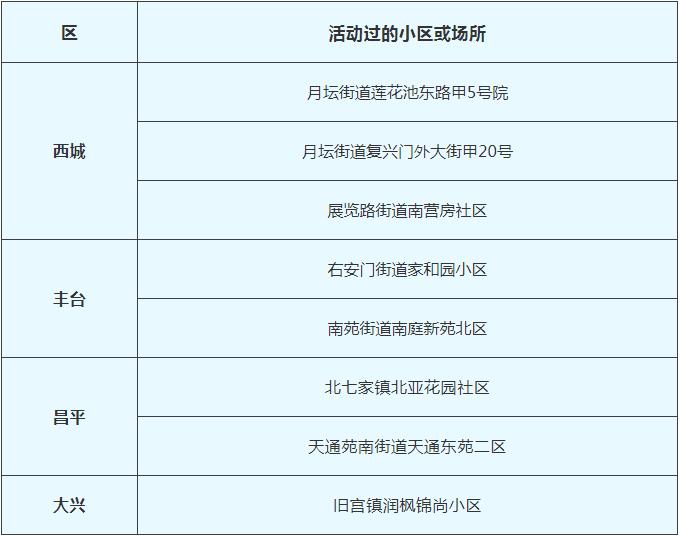 2月12日北京新冠肺炎新发病例活动过的小区或场所图片