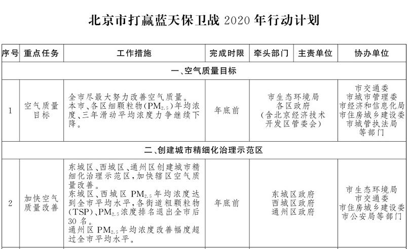 北京今年治理大气目标要双降 还将出台这些措施图片