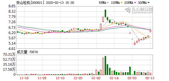 京山轻机(000821)龙虎榜数据(02-13)