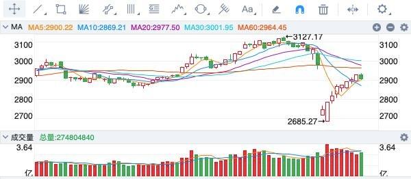 三大股指全线收跌,沪指止步8连阳,科技股逆势走强