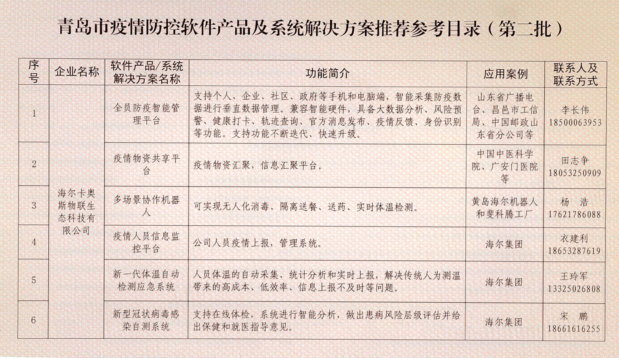 青岛市工业和信息化局发布第二批疫情防控软件产品及系统解决方案推荐参考目录