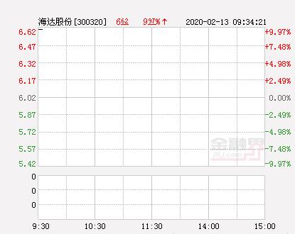 快讯:海达股份涨停  报于6.62元
