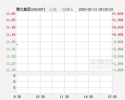 雅化集团大幅拉升0.97% 股价创近2个月新高