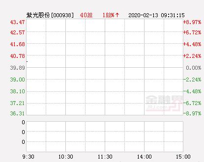 紫光股份大幅拉升0.68% 股价创近2个月新高