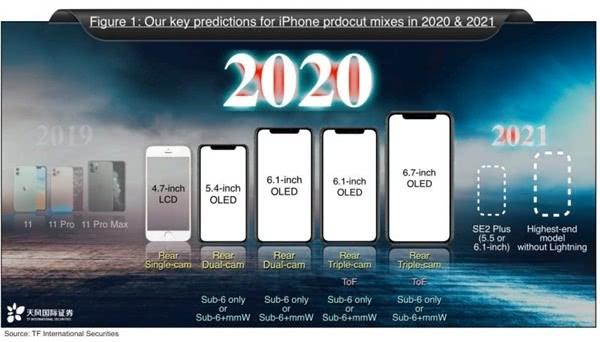 郭明錤:为控制成本,苹果将减少今年5G版iPhone的5G PA用量