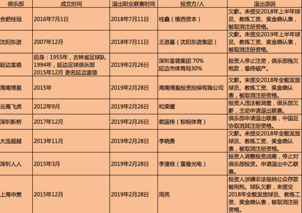 """两年近20支球队相继退出,资本""""寒潮""""侵袭中甲中乙"""