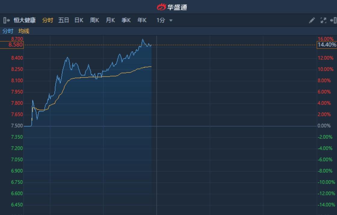 港股异动︱恒驰品牌首款新能源车或将于今年上半年亮相 恒大健康(00708)涨超14%