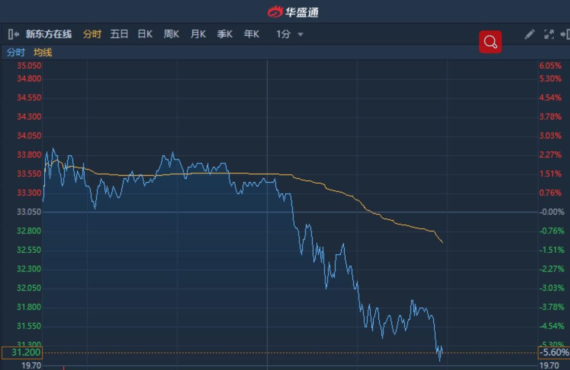 港股异动︱新东方在线(01797)午后由升转跌至5.6% 本周连续回吐累跌超16%