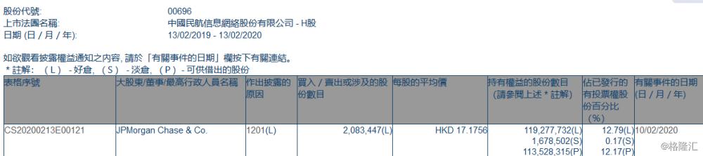 中国民航信息网络(00696.HK)遭摩根大通减持208万股
