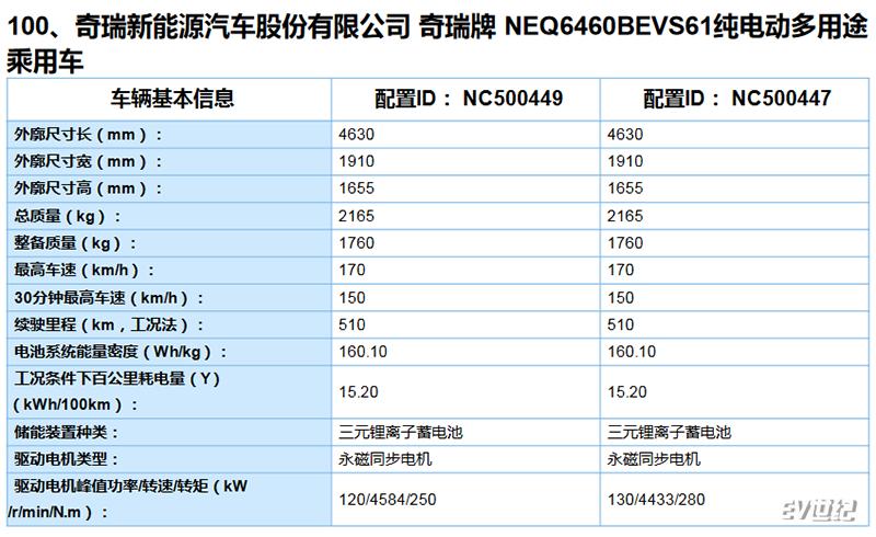 比亚迪汉EV 荣威Ei6等新车续航信息曝光