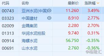 港股异动   建材水泥股普涨 亚洲水泥(0743.HK)升逾3%领涨