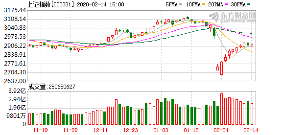 秦洪:A股市场成长股冲高受阻 周期股低位异动