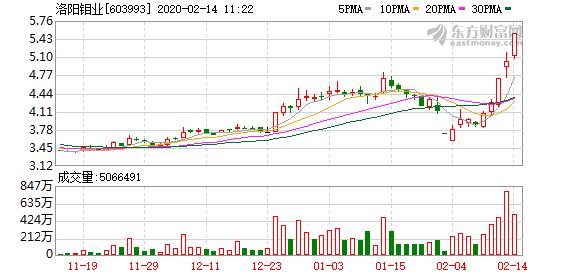 洛阳钼业涨5.78% 领涨稀有金属板块