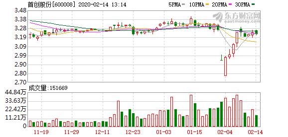 首创股份摘牌恒基水务 以12.53亿元收购其100%股权