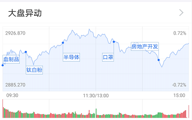 基金收评 | 农业股领涨,地产股紧随其后!后市基金经理怎么看?