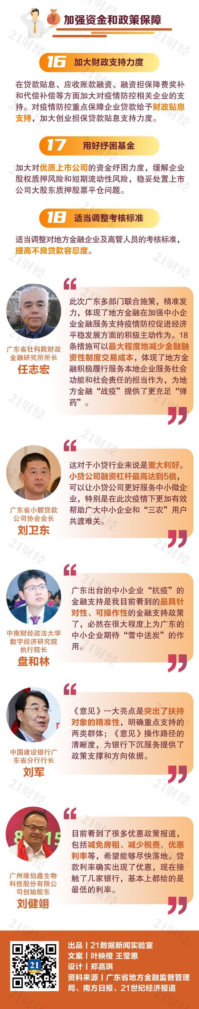 图解 重大利好!广东推18条中小企业金融支持政策