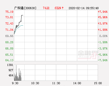广和通大幅拉升6.22% 股价创近2个月新高
