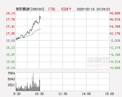 东软载波大幅拉升7.43% 股价创近2个月新高