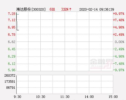 快讯:海达股份涨停  报于7.28元