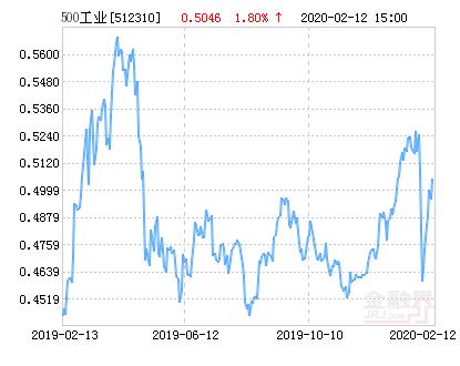 中证500工业指数ETF净值下跌1.03% 请保持关注