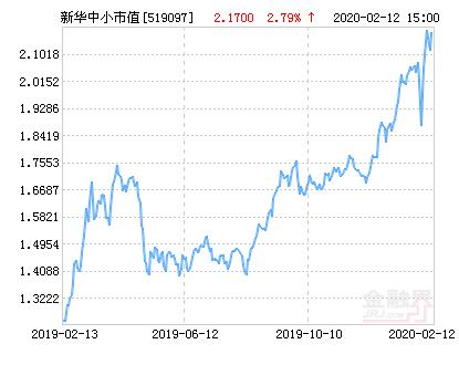 新华中小市值优选混合基金最新净值跌幅达1.98%