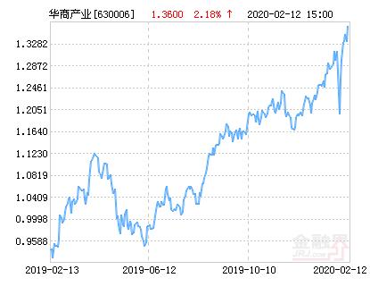 华商产业升级混合基金最新净值跌幅达1.62%